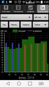 Energy Consumption Analyzer